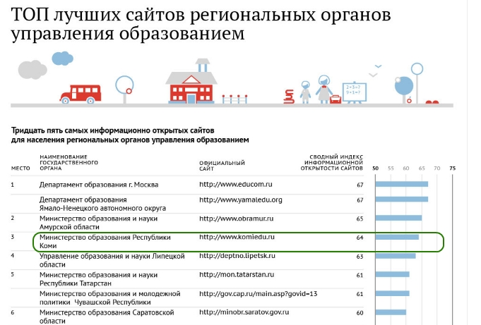 Рейтинг сайтов органов управления образования субъектов РФ