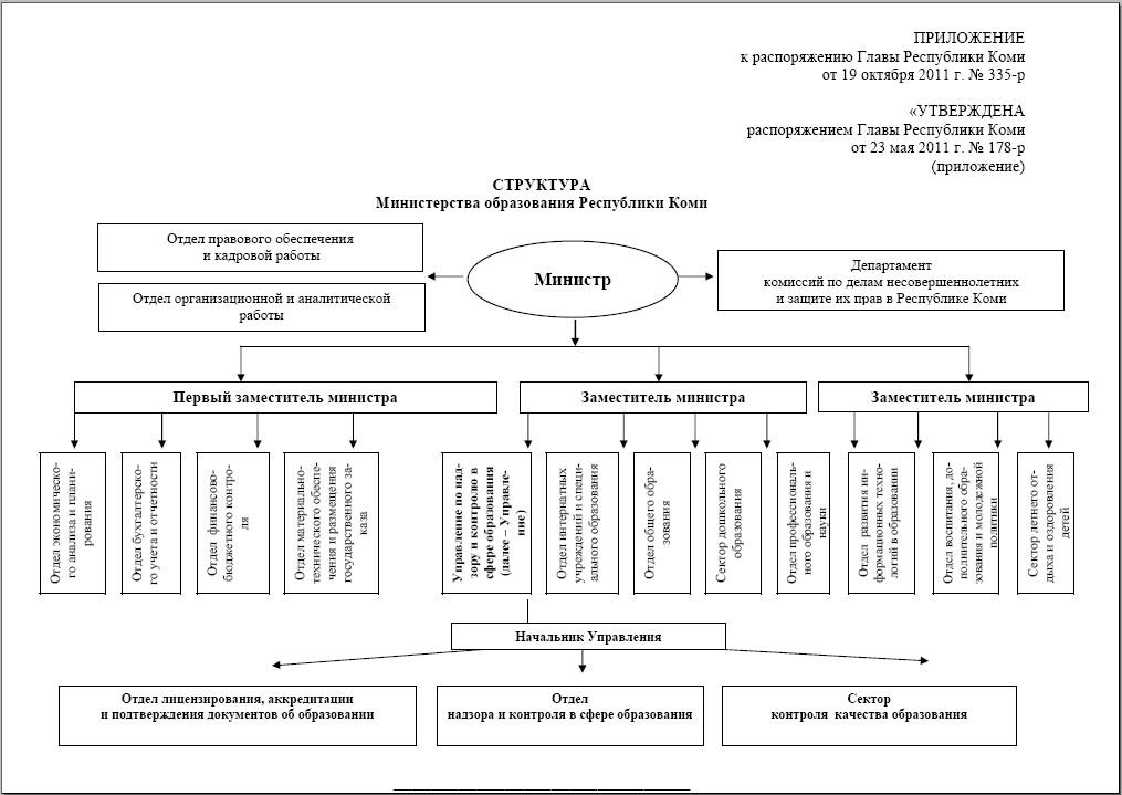 Структура Министерства образования Республики Коми